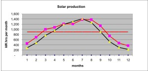 flatten the solar production