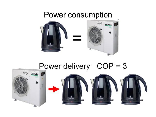 The power multiplier