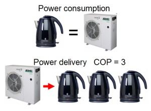Heat pump power